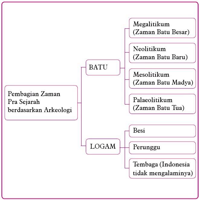 Materi Ips Kehidupan Pada Masa Pra Aksara Di Indonesia Share The Knownledge