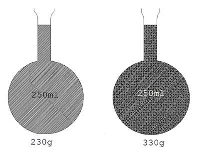 Physics Density And Relative Density