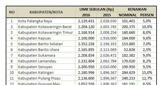UMK Kabupaten/Kota Kalimantan Tengah 2016   Biaya dan Tarif
