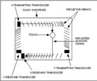 Bagaimana Cara Kerja Layar Sentuh (Touch Screen) Surface acoustic wave system (gelombang akustik permukaan)
