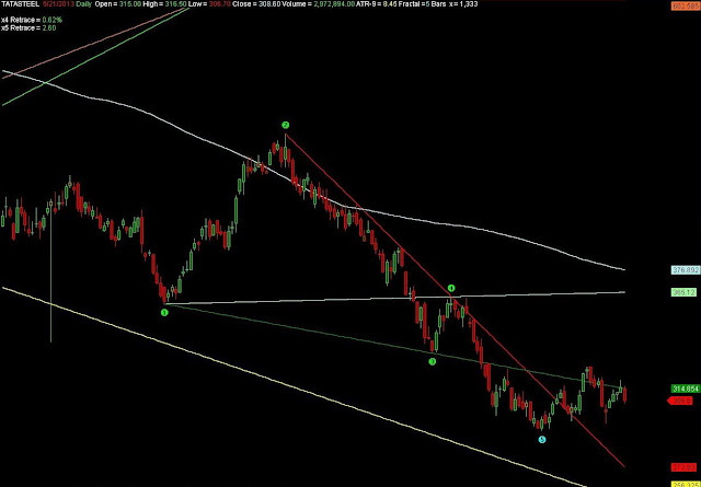 Tata Steel EOD Chart