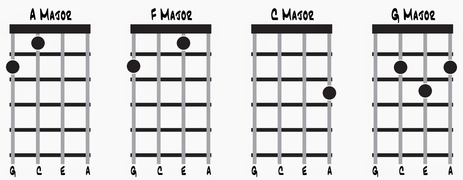Cognition and reality ukulele chords and perceptrons four special case major chord shapes the top fret of each of these chord diagrams is the first fret of a ukulele the wide horizontal black line in each hexwebz Images