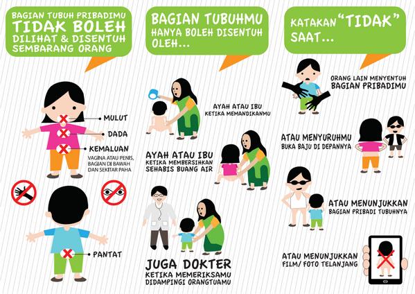 Bagan jenis-jenis sentuhan pada anak