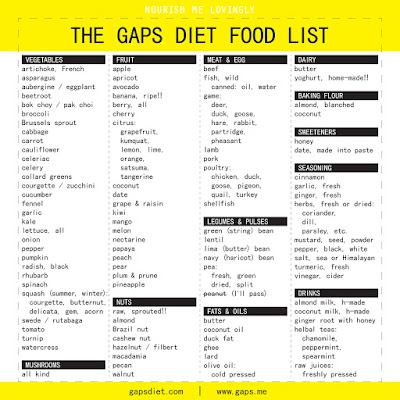 GAPS_diet_food_list