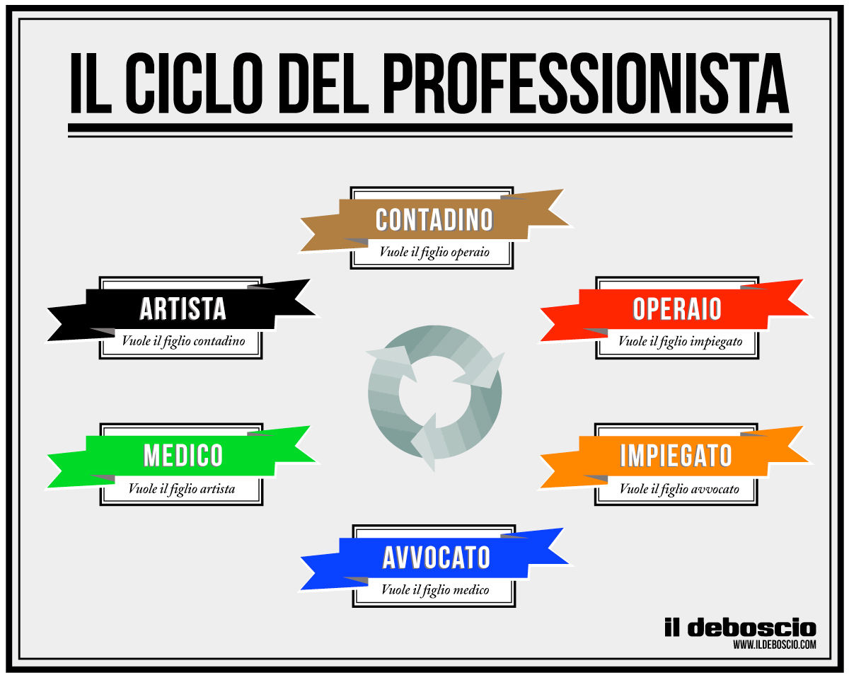 il ciclo del professionista