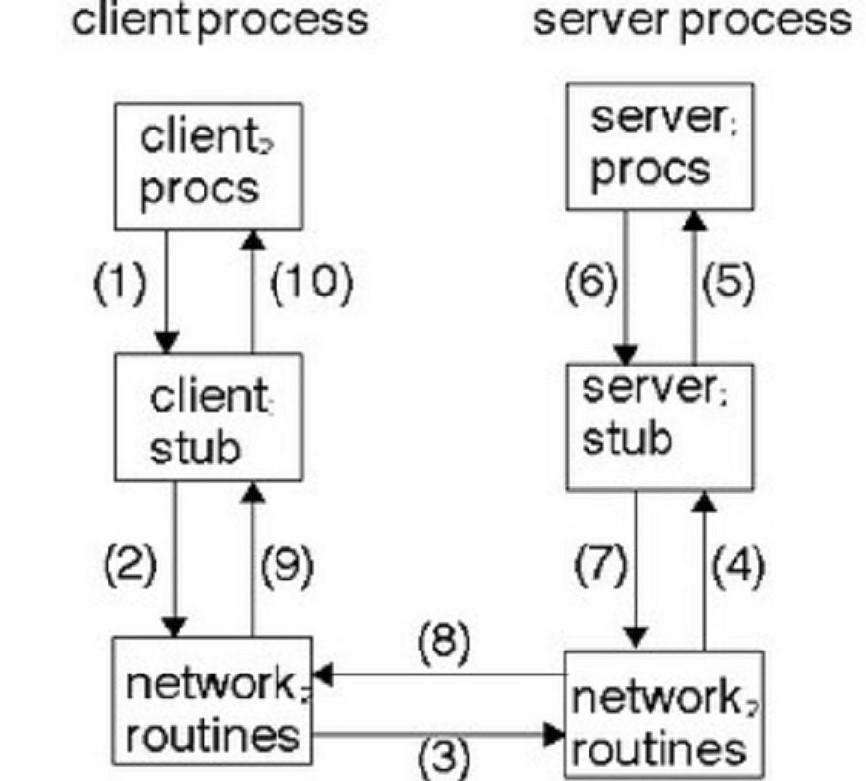 diagram komunikasi rpc