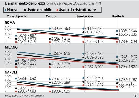 Andamento prezzi a roma milano napoli - E il momento di comprare casa ...