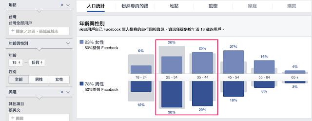 大數據看輸贏,FB告訴你蔡英文的票源在哪裡?