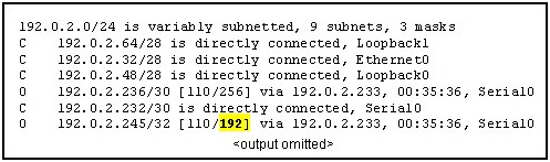 Refer to the routing table shown in the exhibit. What is the meaning of the highlighted value 192?