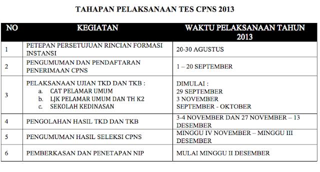 Inilah Jadwal Tahapan CPNS 2013