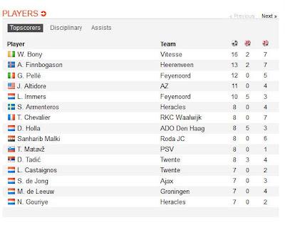 inovLy media :Dibawah ini Klasemen TOP SKOR Eredivisi Belanda 2012/2013 sementara hingga pekan 17