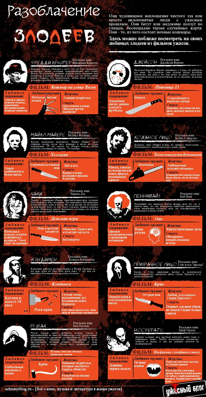 ЗЛОДЕИ ИЗ ФИЛЬМОВ УЖАСОВ, кинозлодеи, лучшие кинозлодеи, молодежные фильмы ужасов, ИНФОГРАФИКА, сайт фильм ужасов, создание инфографики, инфографика примеры