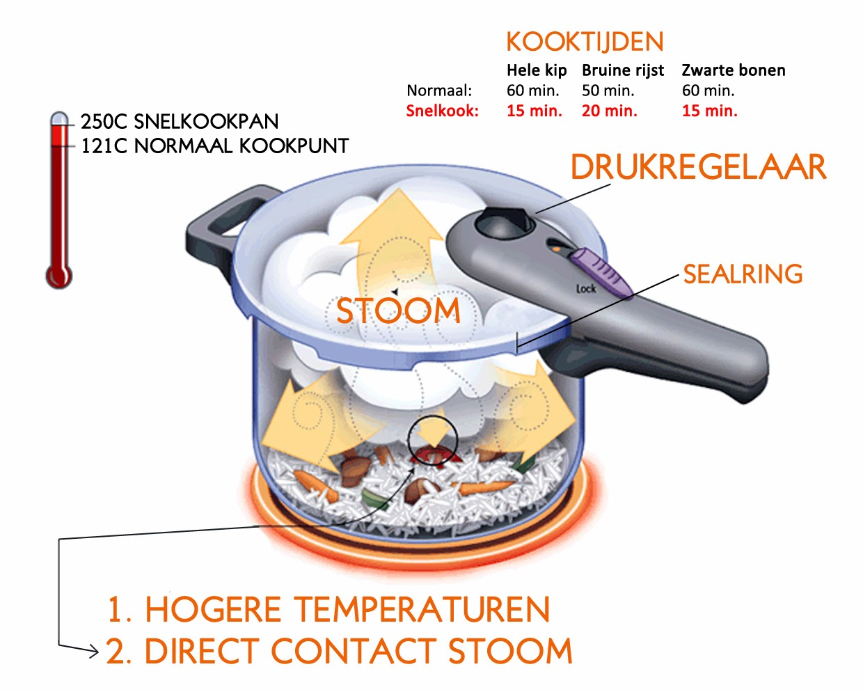 Koken in snelkookpan