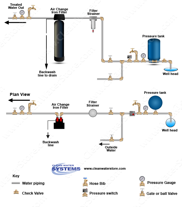 Clean Well Water Report How To Treat Sulfur Odors And