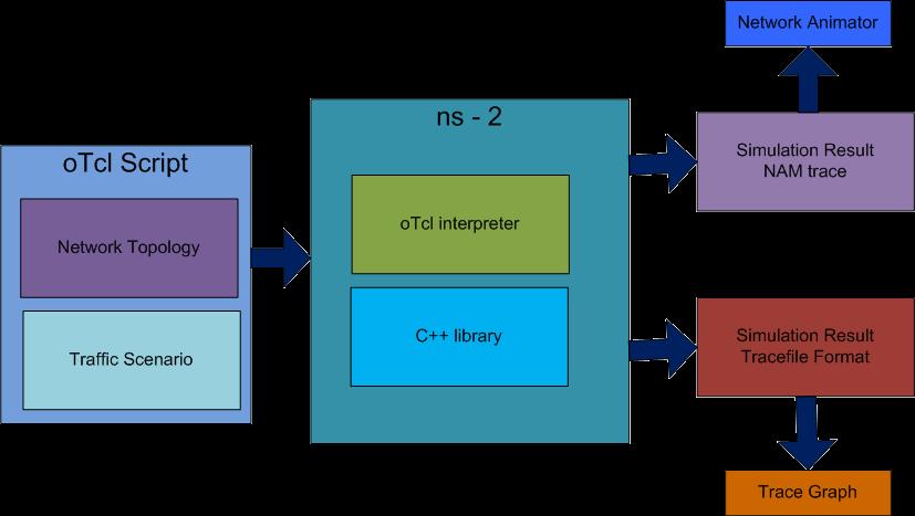 master thesis routing protocols