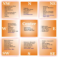best astrologer in india, vastu tips, what is vastu, WHY VASTU IS IMPORTANT, WHAT IS VASTU AND HOW IT IS USEFUL FOR EVERYONE, vastu for business and home,
