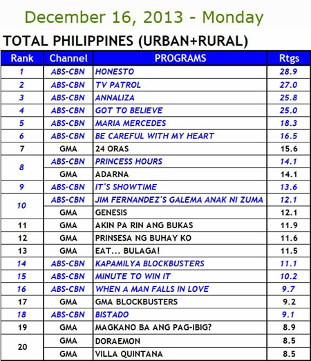 Kantar Media National TV ratings, Dec 16