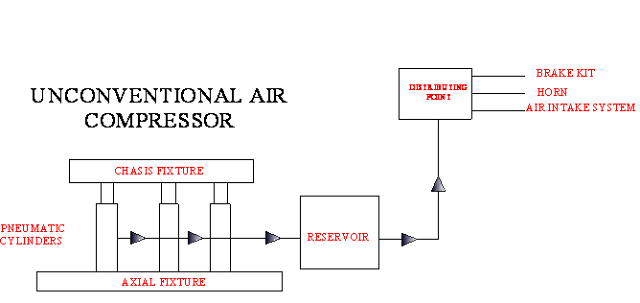 Mechanical Unconventional air compressor Mechanical Project