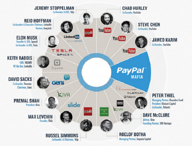 Infographic Ideas infographic nfl : The PayPal Mafia Vs Bill Walsh's NFL Coaching Tree [Infographic ...