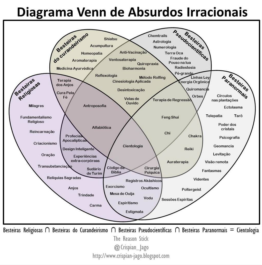 The reason stick the venn diagram of irrational nonsense heres a portguese translation courtesy of samir nassif samirchn pooptronica Choice Image