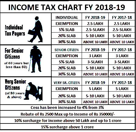 INCOME TAX FY 2018-19