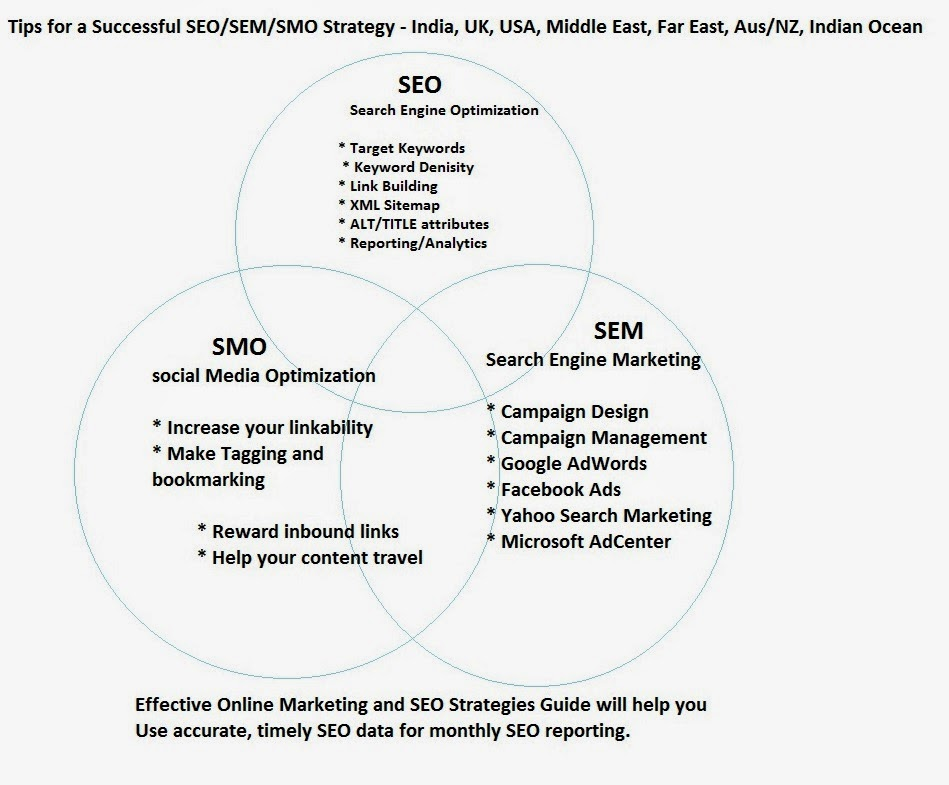 SEO Services SEO/SEM/SMO Strategy - India, UK, USA,Middle East, Far East, Aus/NZ,Indian Ocean