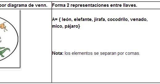 AMIGOS DEL PROFE: Conjuntos, pertenencia y contenencia.