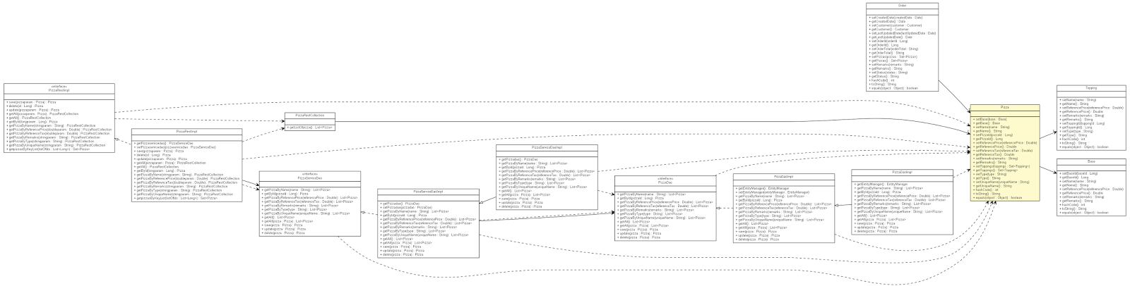 Class diagram generation from java source nsfra below is the sample generated using above configuration over our pizza entity pizzaclassdiagramg ccuart Image collections