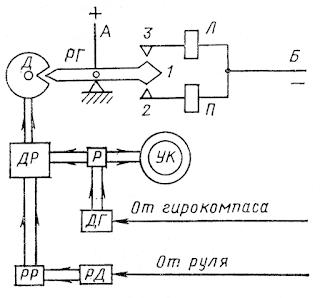 Схема контактного авторулевого