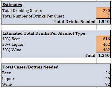 Doeblerghini Bunch:  Buying Booze for Your Wedding Drink Calculator