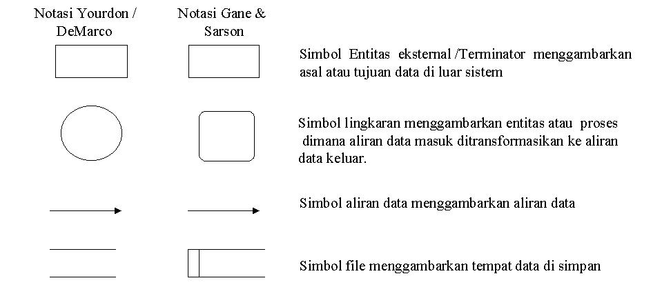 Belajar ngeblog data flow diagram empat simbol yang digunakan ccuart Choice Image