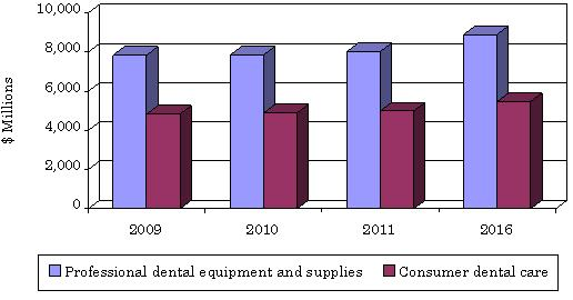 an analysis of the us dental care market The pew charitable trusts research & analysis 5 issues in dental health care to watch in 2016 analysis 5 issues in dental health care to watch in 2016 'trends in oral health status: united states, 1988-1994 and 1999-2004, national center for health statistics, vital and health.