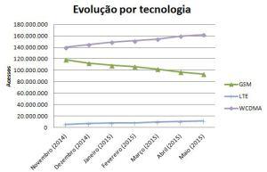 SMP: Evolução por tecnologia