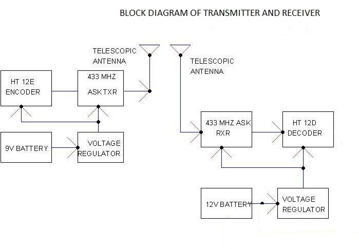 rf receiver block diagram pdf