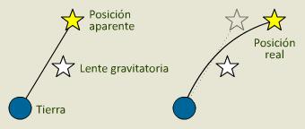 Lente gravitatoria