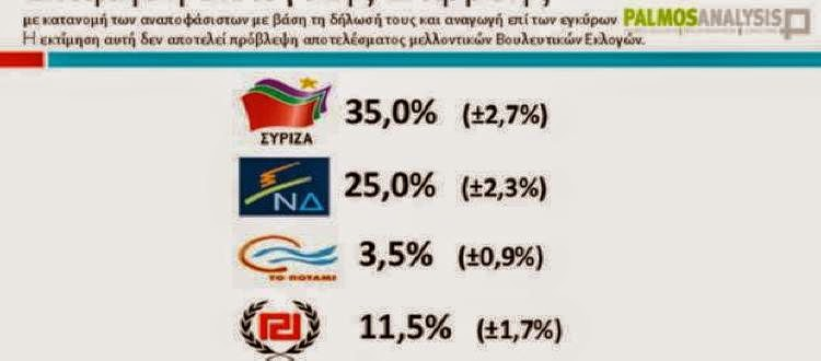 Tvxs Δημοσκόπηση:Εκλογική επιρροή: 35% ο ΣΥΡΙΖΑ, 25% ΝΔ
