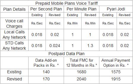 BSNL Prepaid Calling / Postpaid Data Plan revised tariff August 2015