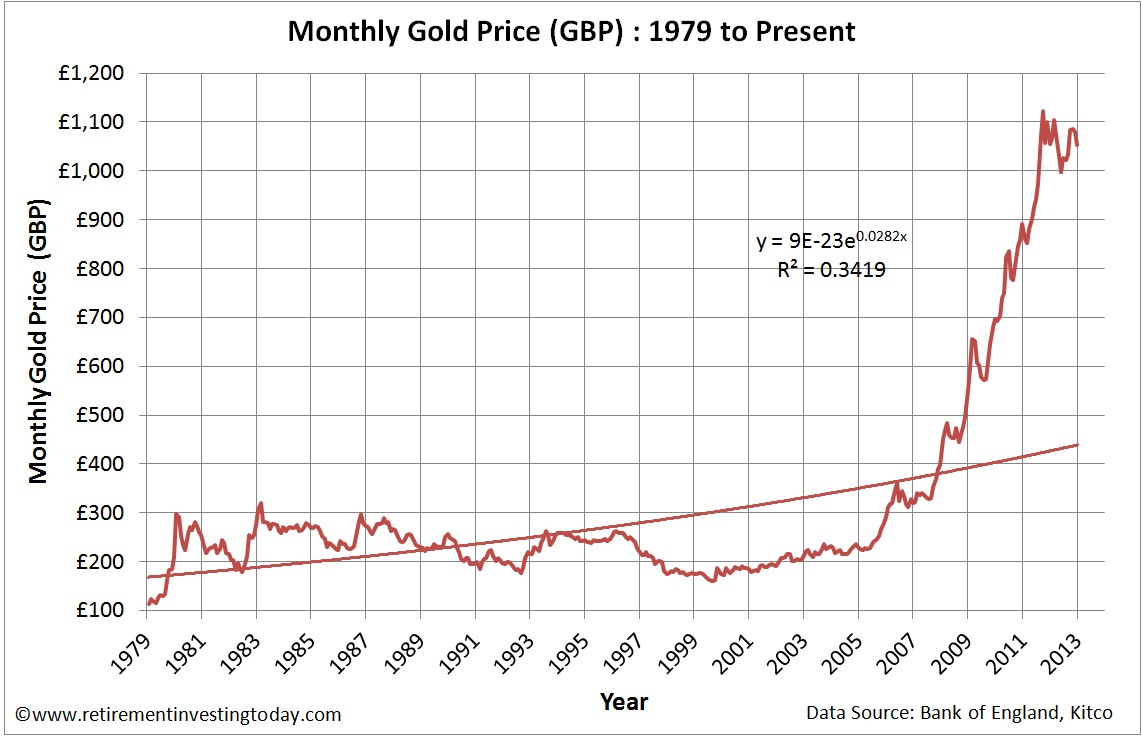 Monthly Gold Price in £'s