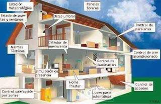 http://www.endesaeduca.com/Endesa_educa/recursos-interactivos/el-uso-de-la-electricidad/xxiii.-la-domotica