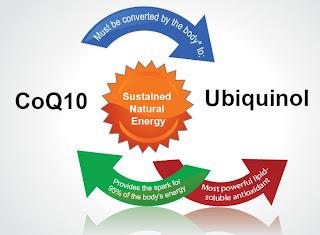 Coenzima Q10 o Ubiquinol
