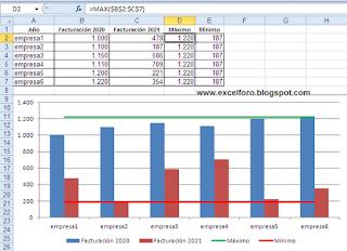 Gráfico Excel con máximos y mínimos.