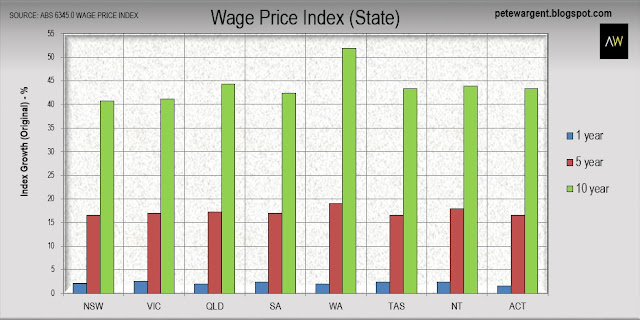 Wage Price Index (State) 2