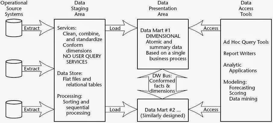 Components Of A Data Warehouse Ab Initio Learn Work And Enjoy