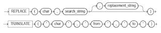 Sintaxis de las funciones PLSQL REPLACE y TRANSLATE