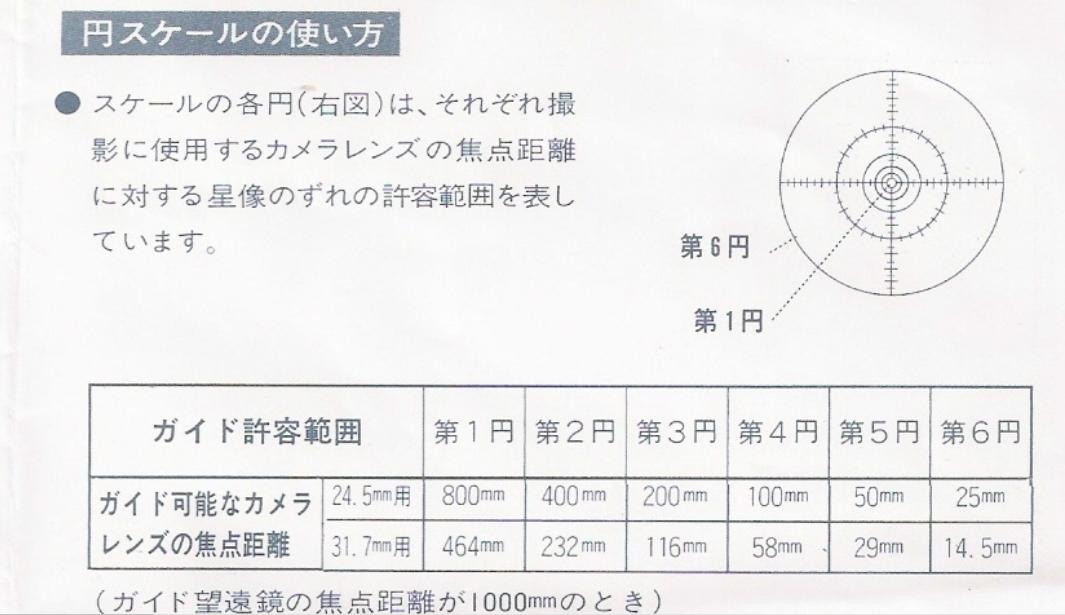 Vixen GA-4使用規格