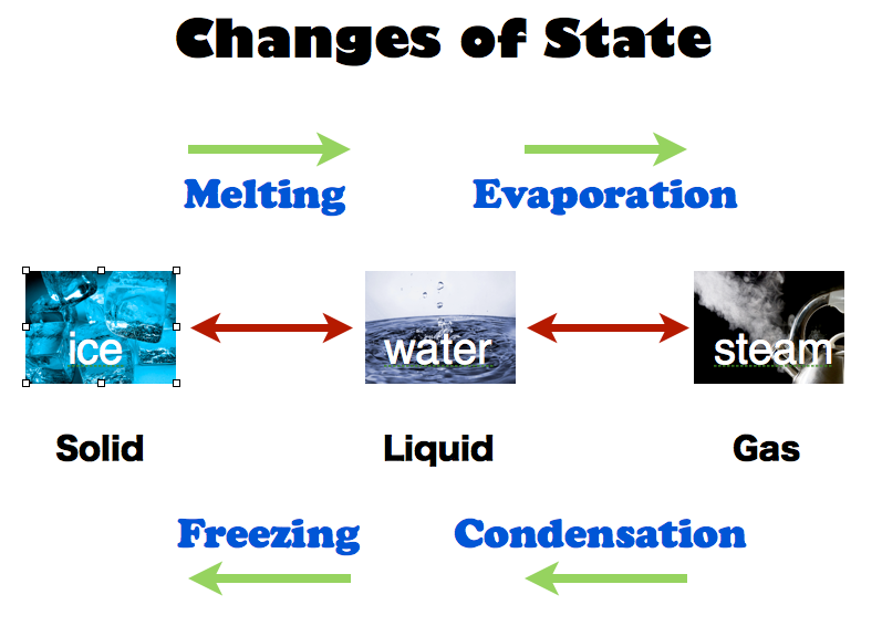 the process of turning water into steam