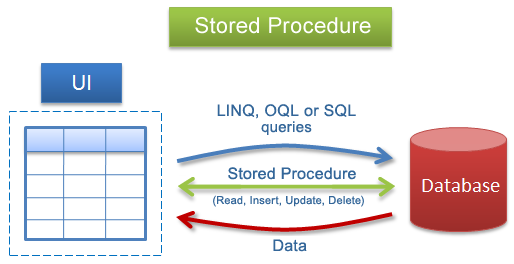 stored procedure, stored procedures, tsql stored procedure, sql stored procedure example, exec stored procedure,creating a stored procedure, db2 stored procedure example, stored procedure interview questions
