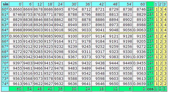 ... 15 to 30 degrees. Trigonometry chart, trigonometric table from 0 to 90