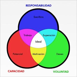 Organizadores graficos diagrama de venn ccuart Choice Image
