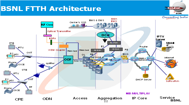 Ftth network architecture